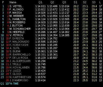 Resultados Clasificación GP Canadá, Formula 1, 2011