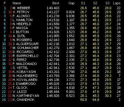 Tiempos Primera sesión entrenamientos libres GP de Europa, 2011. Fórmula 1