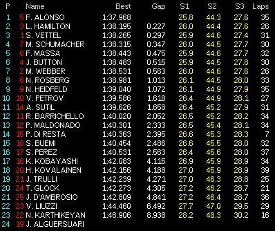 Tiempos Segunda sesión entrenamientos libres GP de Europa, 2011. Fórmula 1