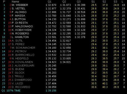 Clasificación GP de Gran Bretaña 2011. Formula 1