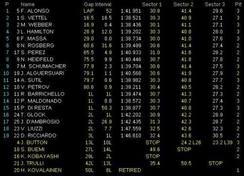 Resultado GP de Gran Bretaña 2011. Formula 1. GP09