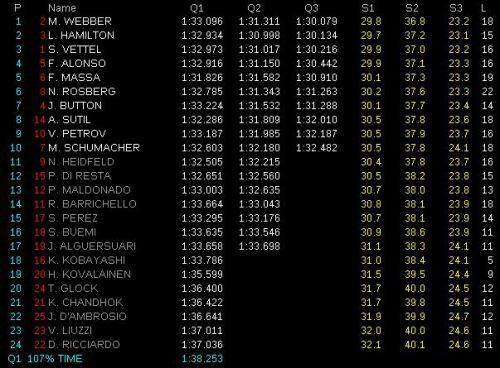 Clasificacion GP de Alemania, 2011. Formula 1